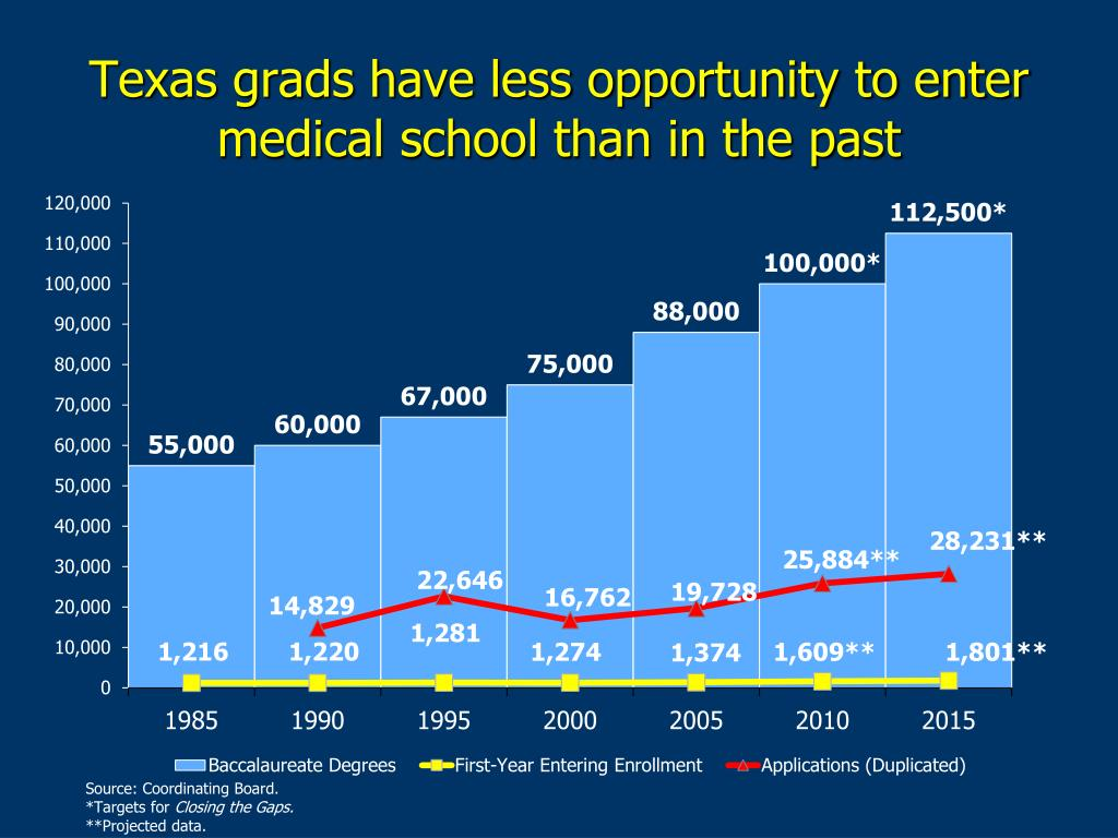 Texas grads have less opportunity to enter medical school than in the past