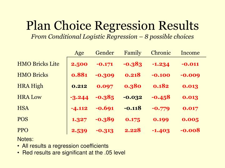 Plan Choice Regression Results