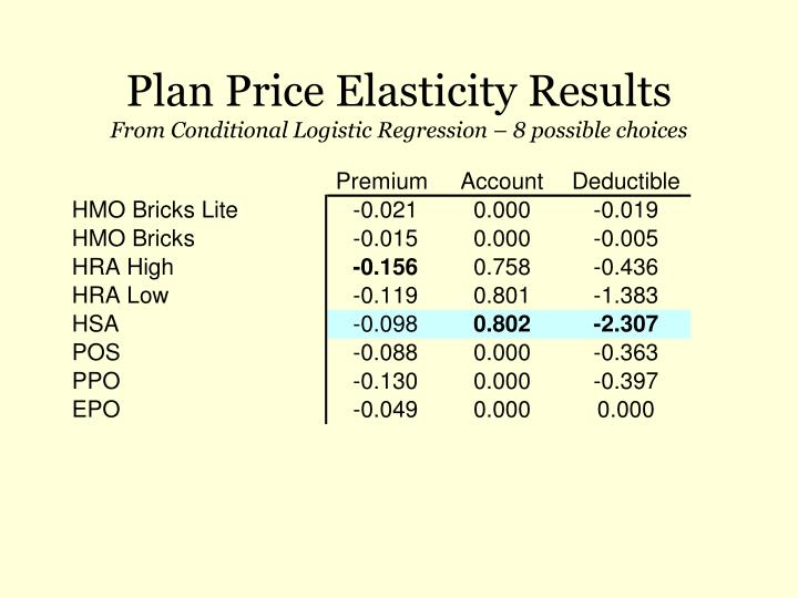 Plan Price Elasticity Results