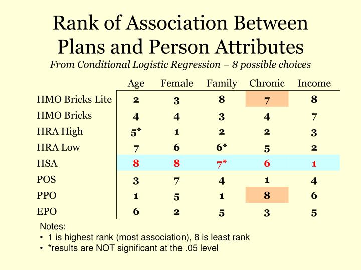 Rank of Association Between Plans and Person Attributes