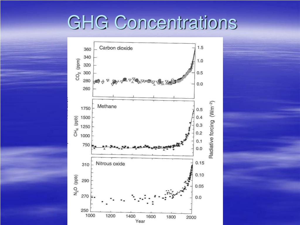 GHG Concentrations