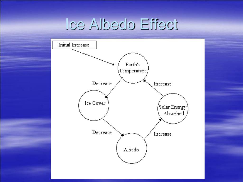Ice Albedo Effect