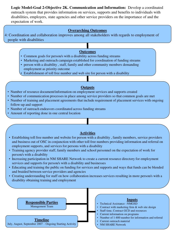 Logic Model-Goal 2-Objective 2K. Communication and Information: