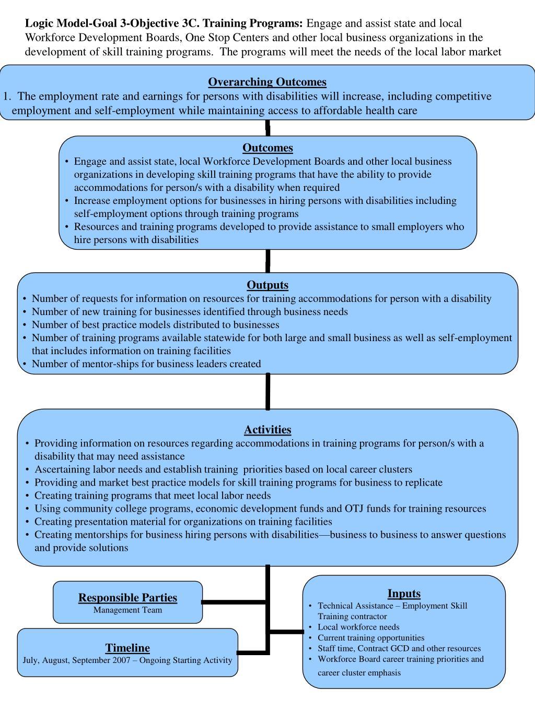 Logic Model-Goal 3-Objective 3C. Training Programs: