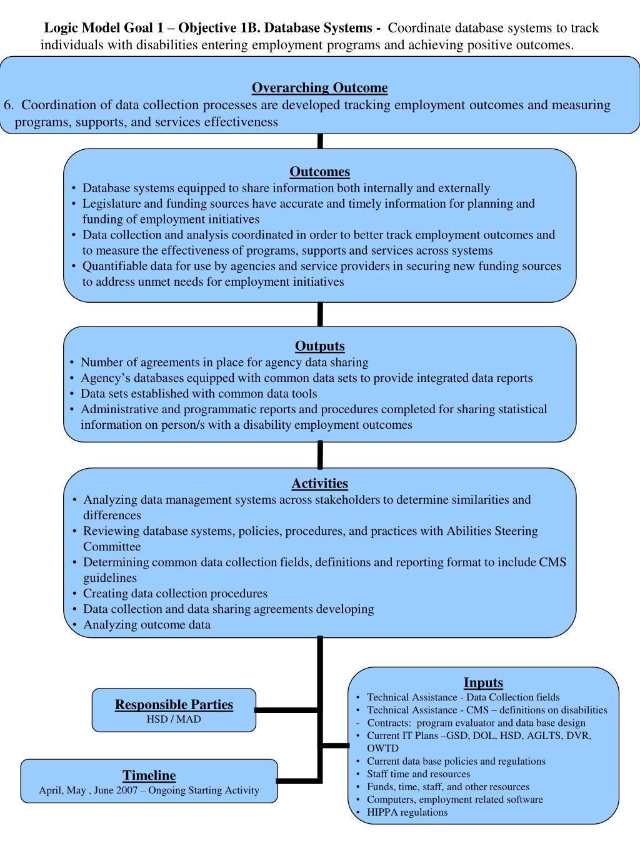 Logic Model Goal 1 – Objective 1B. Database Systems -