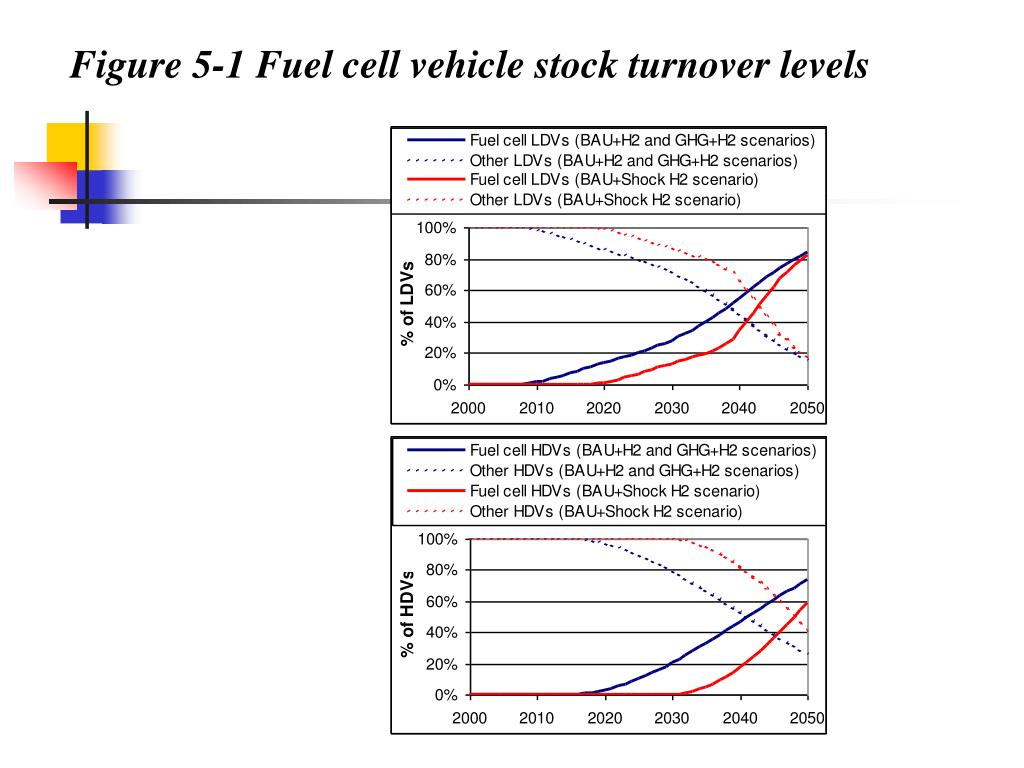 Figure 5‑1 Fuel cell vehicle stock turnover levels