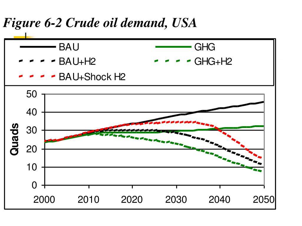Figure 6‑2 Crude oil demand, USA