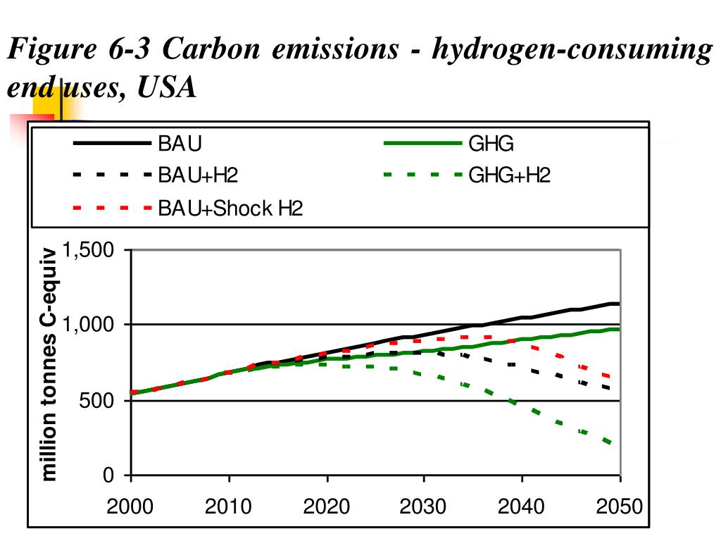 Figure 6‑3 Carbon emissions - hydrogen-consuming end uses, USA