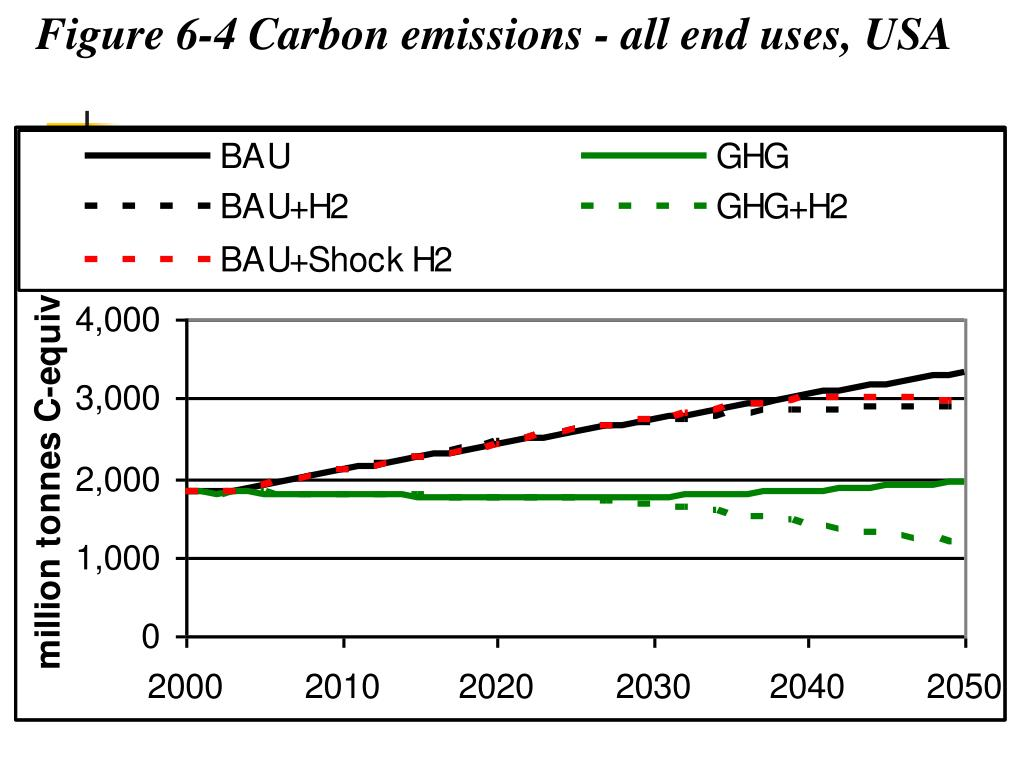 Figure 6‑4 Carbon emissions - all end uses, USA