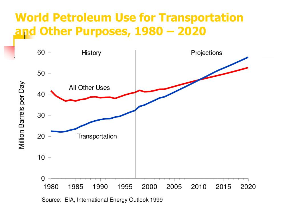 World Petroleum Use for Transportation and Other Purposes, 1980 – 2020