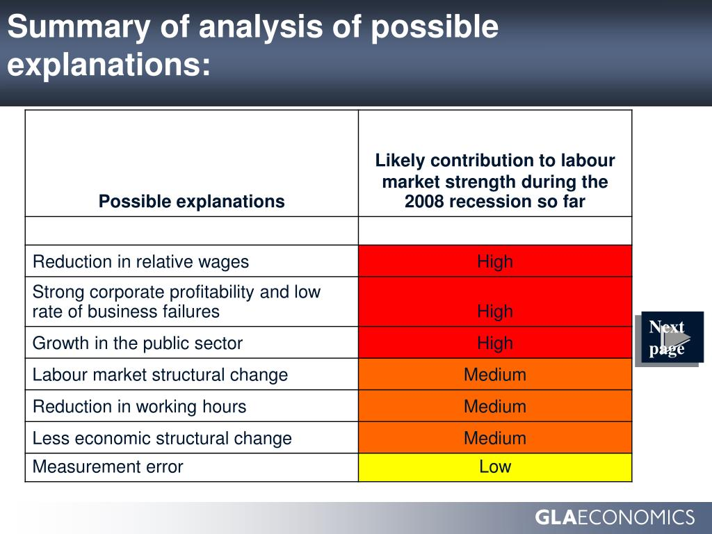 Summary of analysis of possible explanations: