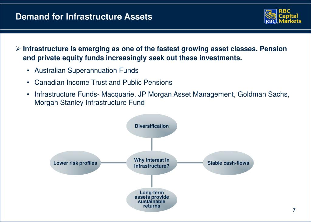 Demand for Infrastructure Assets