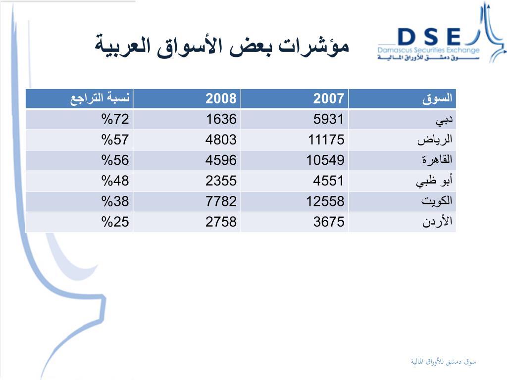 مؤشرات بعض الأسواق العربية