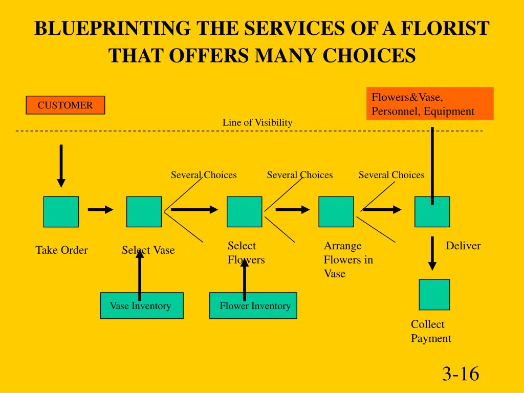 BLUEPRINTING THE SERVICES OF A FLORIST THAT OFFERS MANY CHOICES