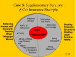 core supplementary services a car insurance example