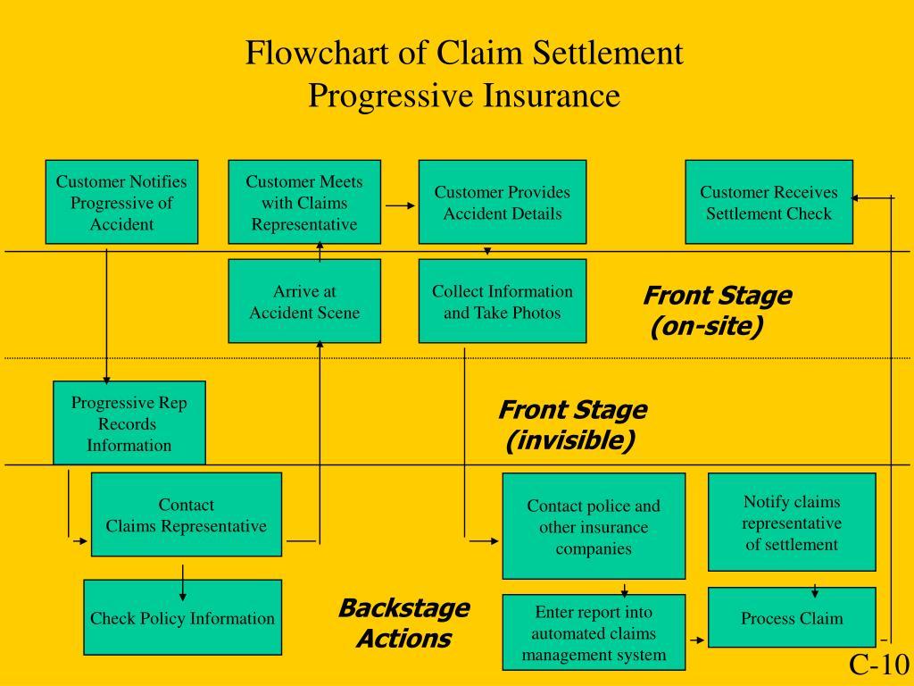 Flowchart of Claim Settlement