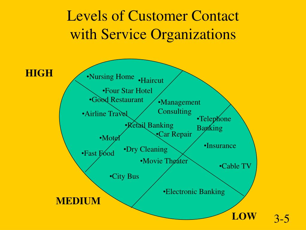 Levels of Customer Contact