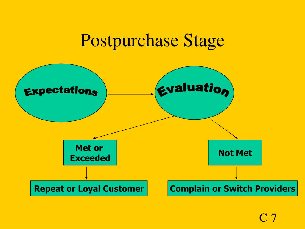 Postpurchase Stage