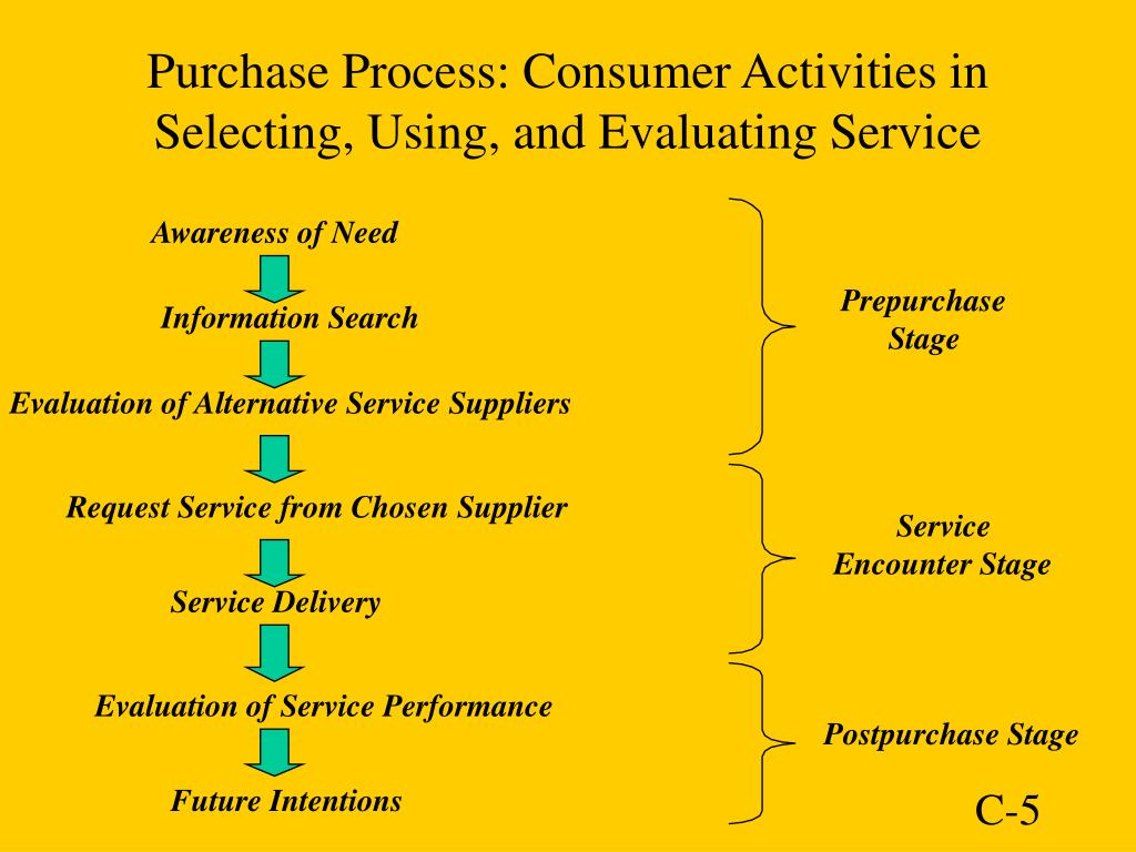 Purchase Process: Consumer Activities in Selecting, Using, and Evaluating Service
