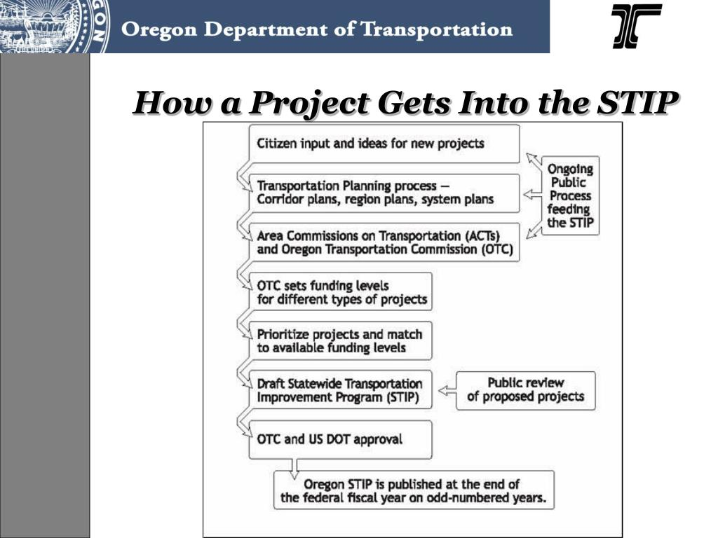 How a Project Gets Into the STIP
