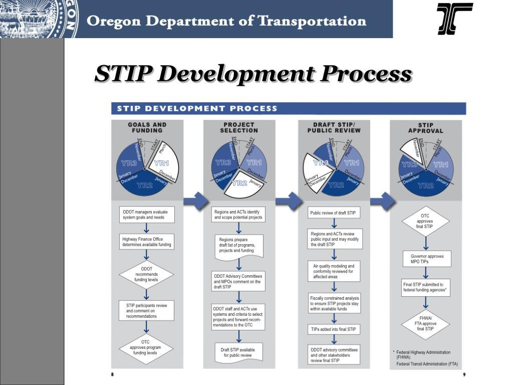 STIP Development Process