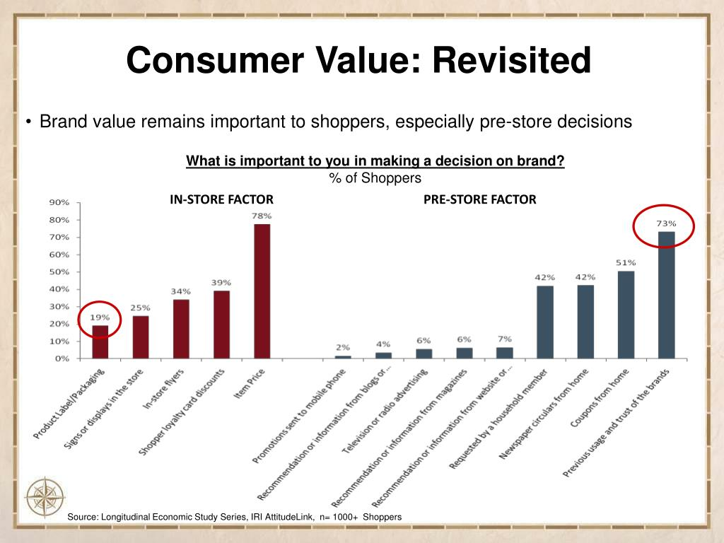 Brand value remains important to shoppers, especially pre-store decisions