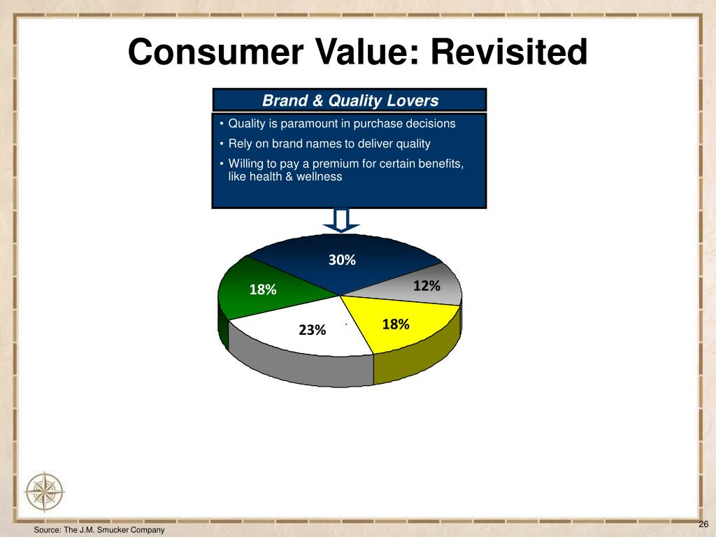 Consumer Value: Revisited