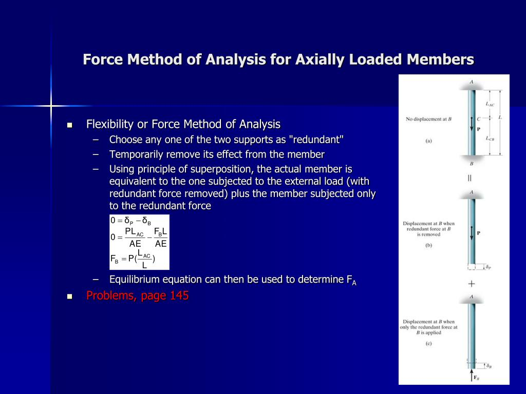Force Method of Analysis for Axially Loaded Members