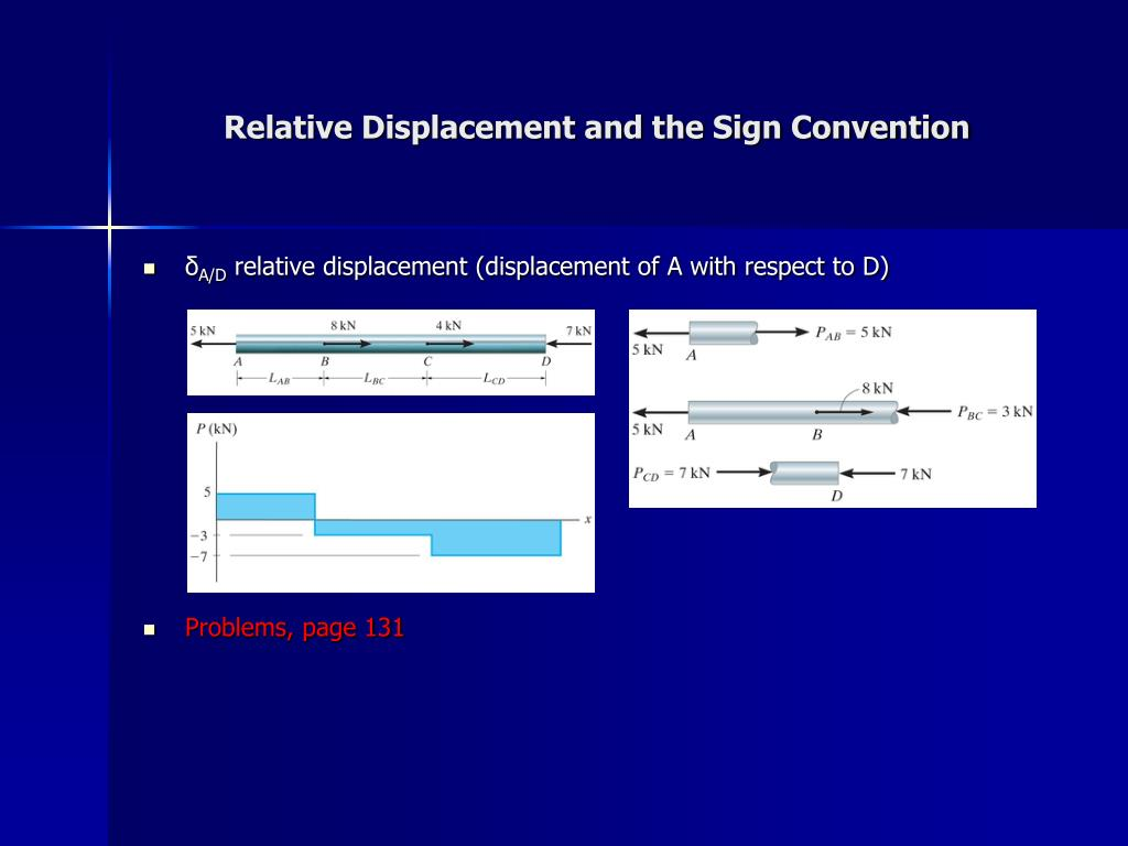 Relative Displacement and the Sign Convention