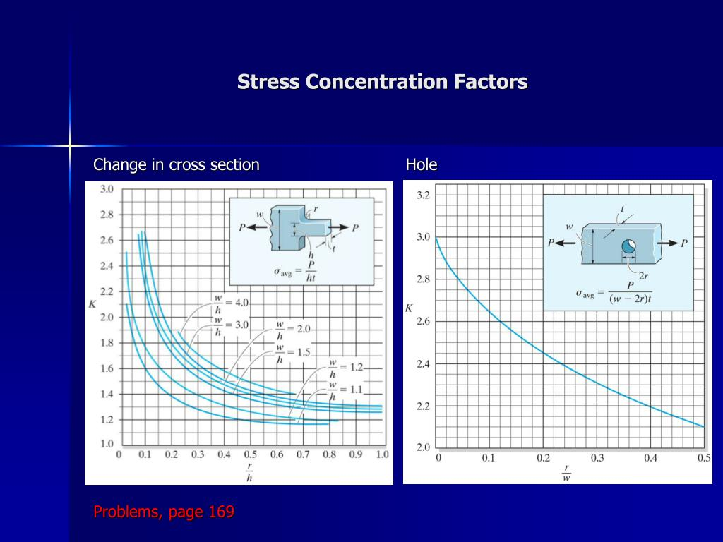 Stress Concentration Factors