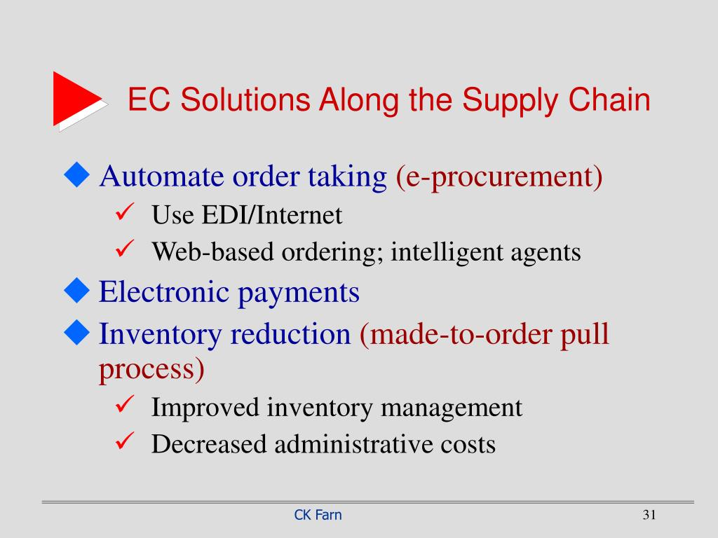 EC Solutions Along the Supply Chain