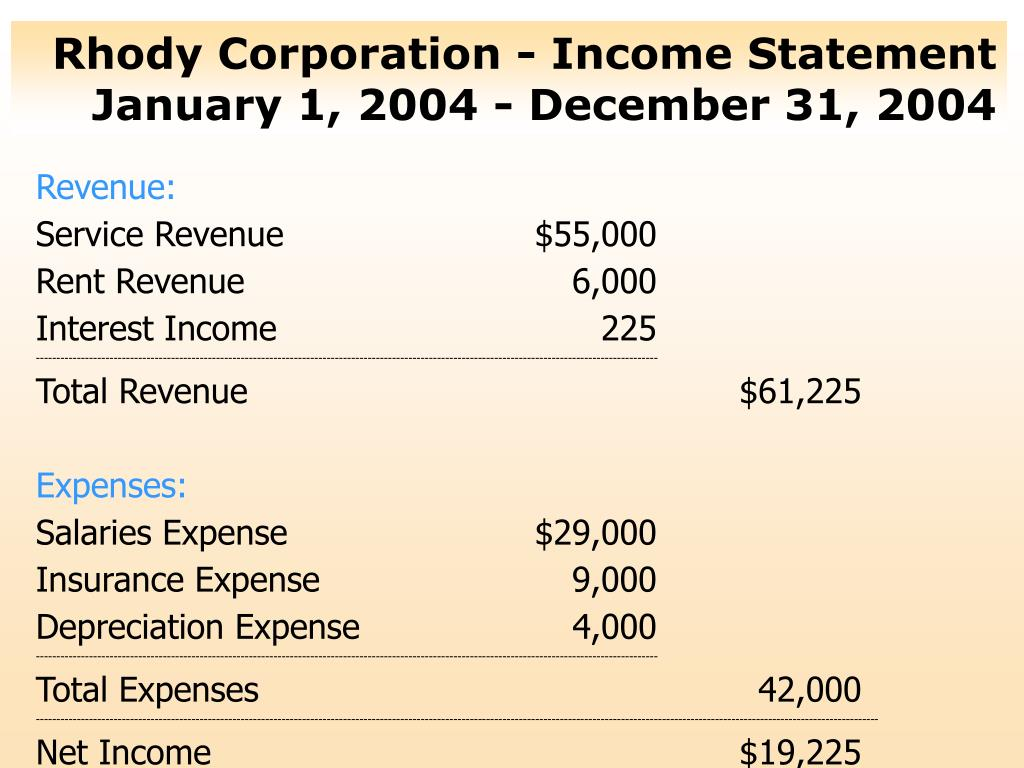 Rhody Corporation - Income Statement