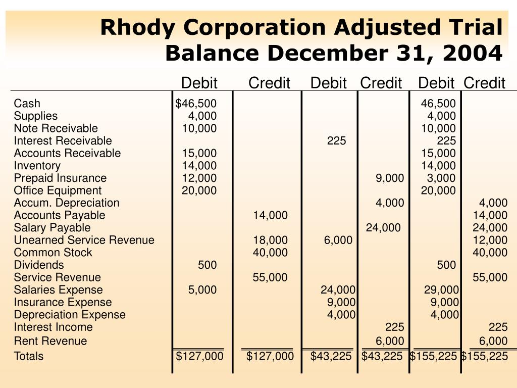 Rhody Corporation Adjusted Trial Balance December 31, 2004