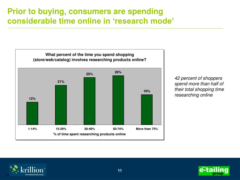 Prior to buying, consumers are spending