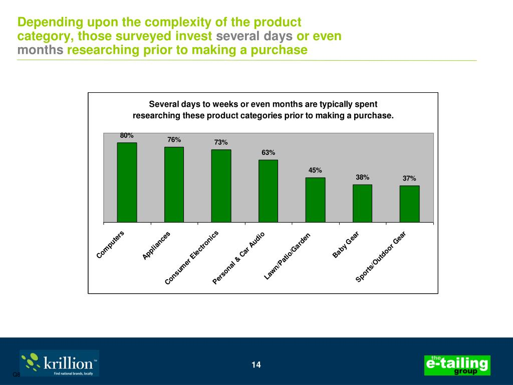 Depending upon the complexity of the product category, those surveyed invest