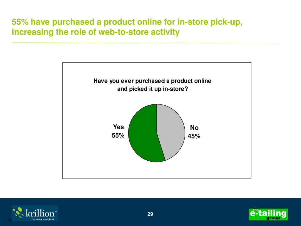 55% have purchased a product online for in-store pick-up, increasing the role of web-to-store activity