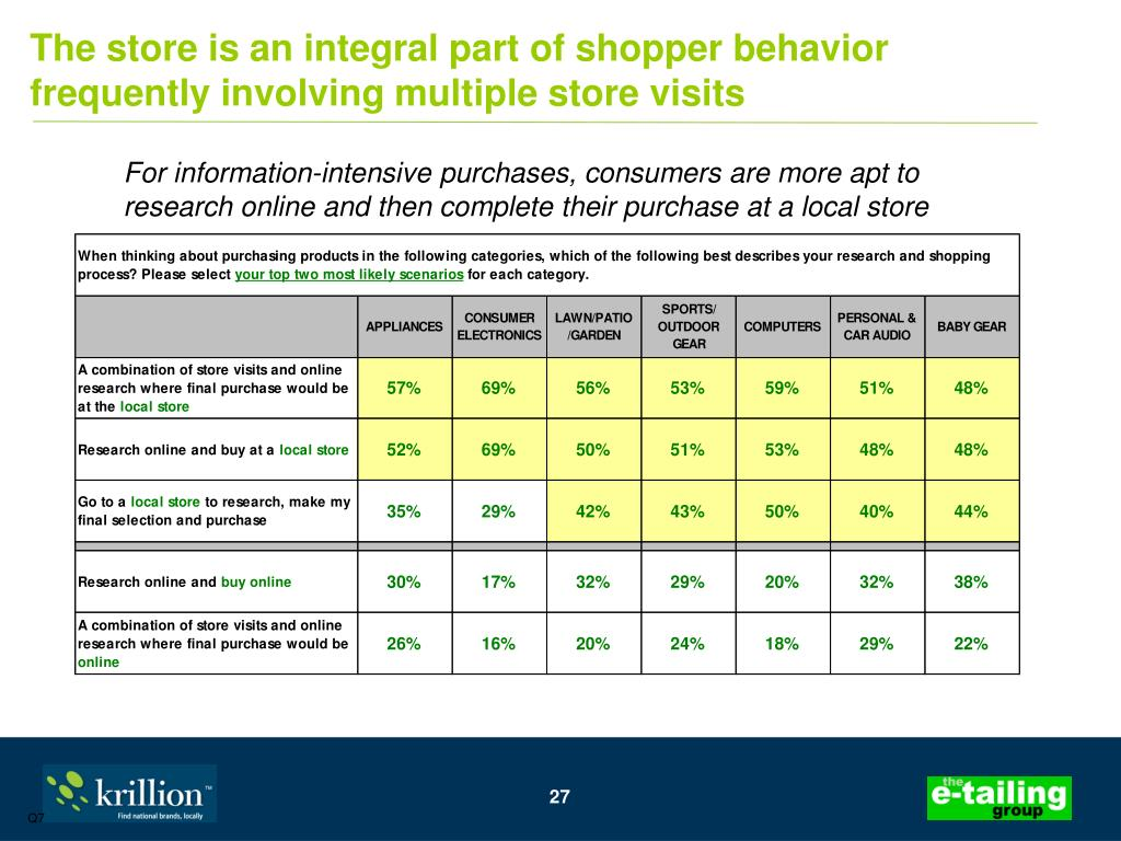The store is an integral part of shopper behavior