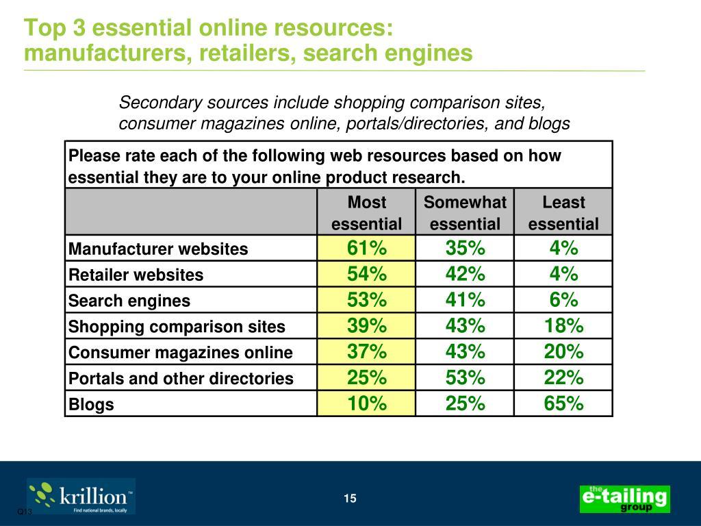 Top 3 essential online resources: