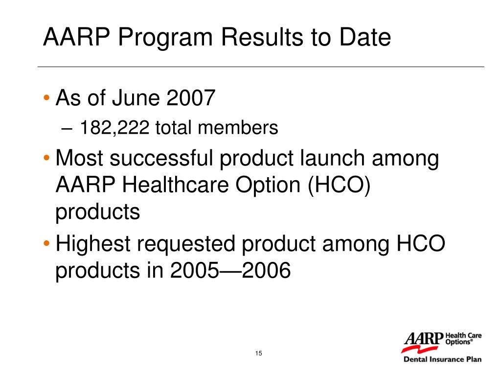 AARP Program Results to Date