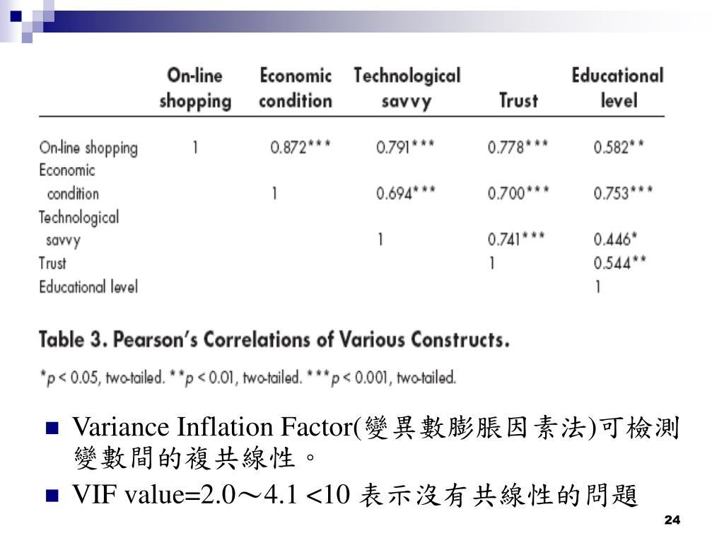 Variance Inflation Factor(