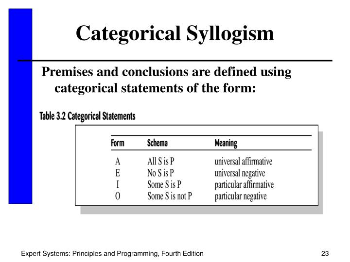 Categorical Syllogism