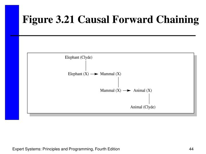 Figure 3.21 Causal Forward Chaining