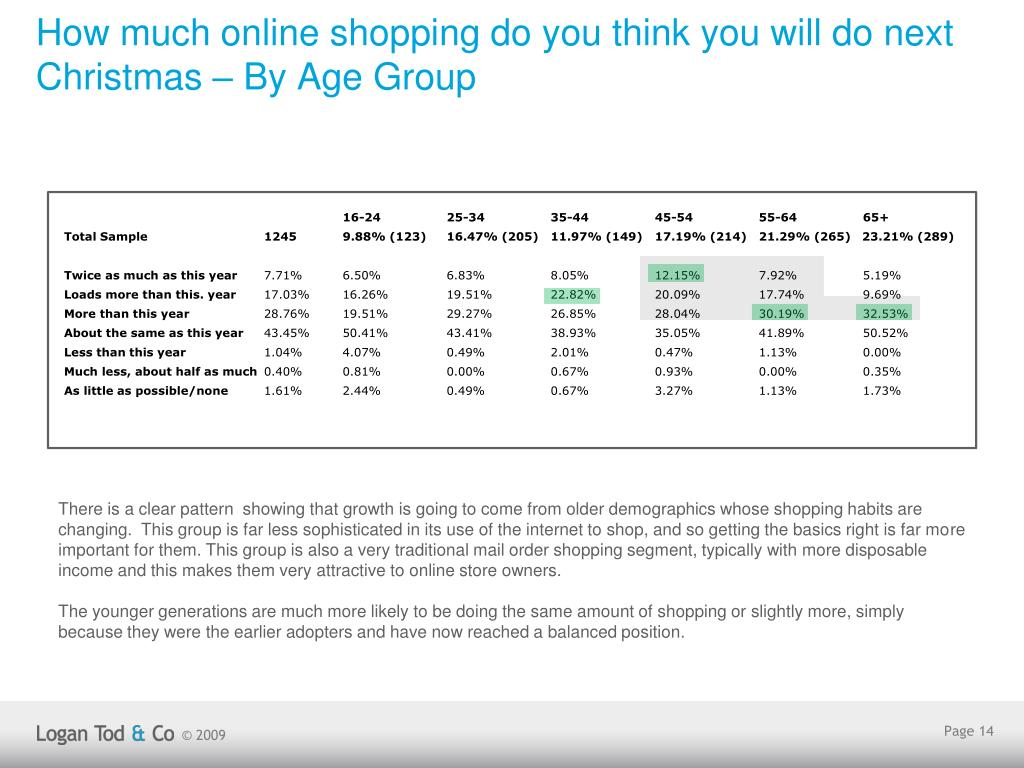 How much online shopping do you think you will do next Christmas – By Age Group