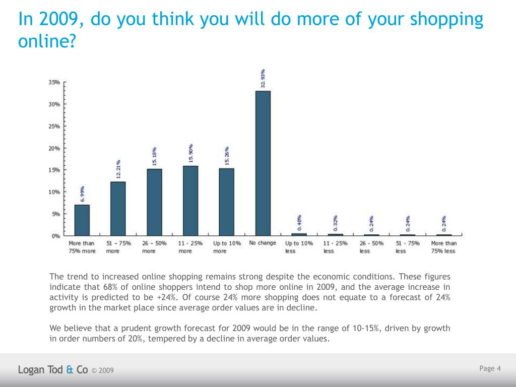 In 2009, do you think you will do more of your shopping online?