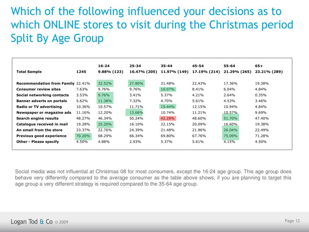Which of the following influenced your decisions as to which ONLINE stores to visit during the Christmas period Split By Age Group