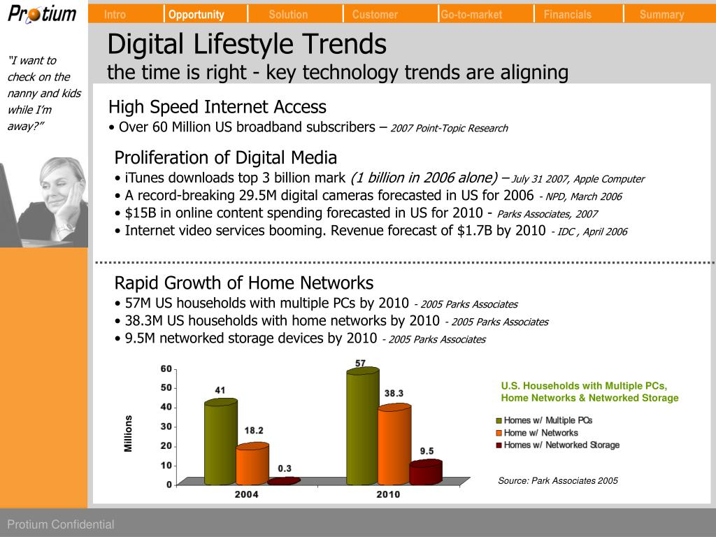 Digital Lifestyle Trends