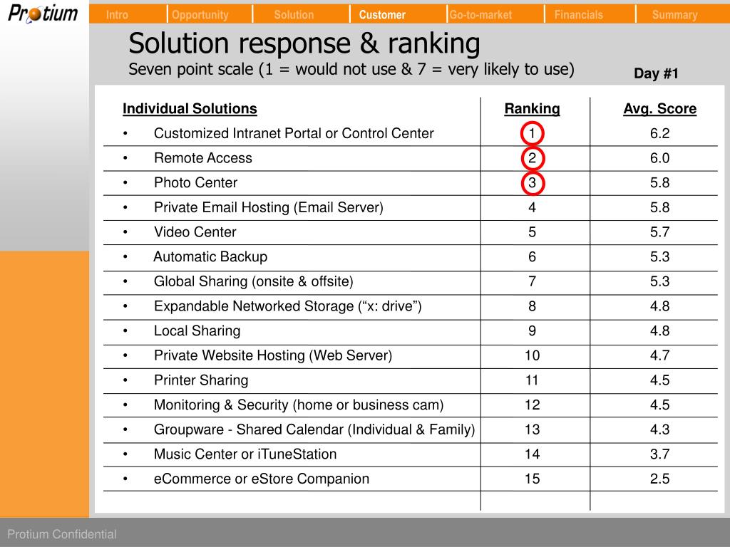 Solution response & ranking