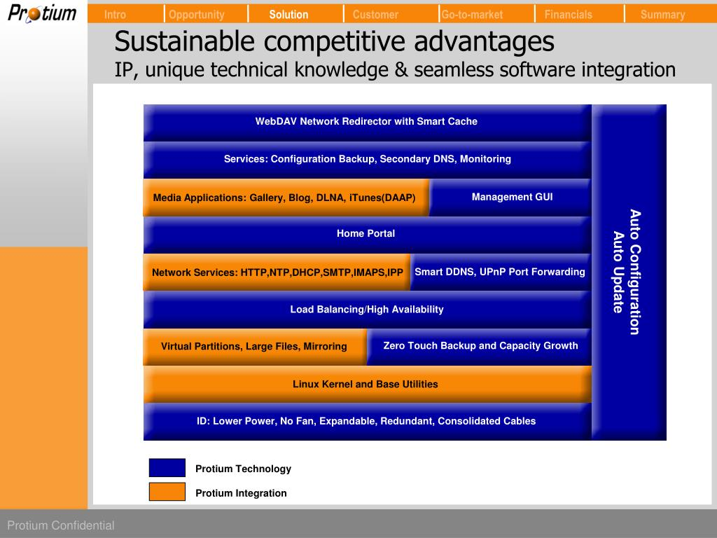 Sustainable competitive advantages