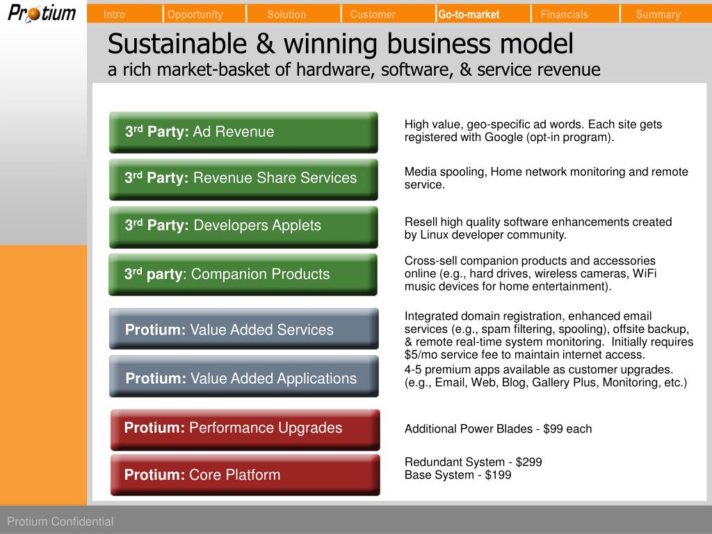 Sustainable & winning business model