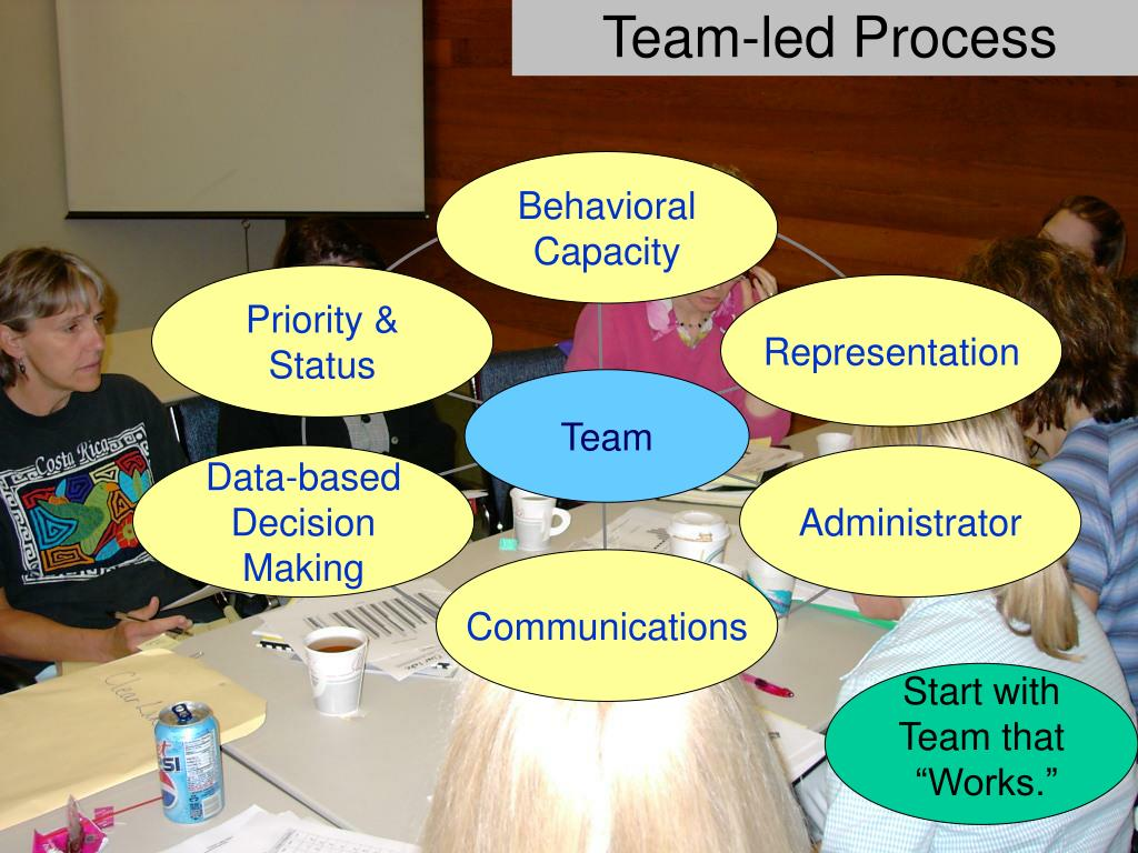 Team-led Process